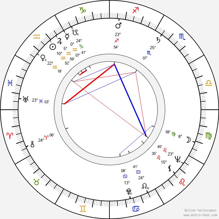 Horst Giese - Birth horoscope chart