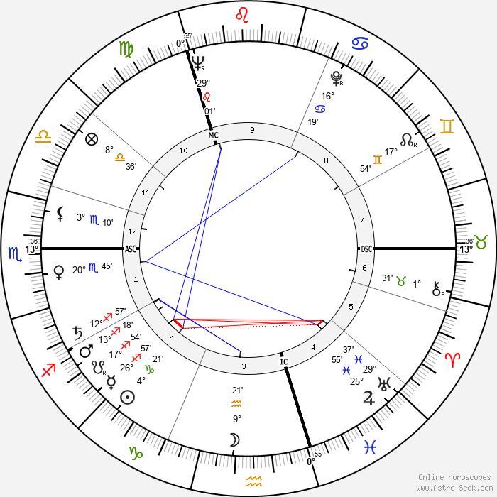Horst Gruetzner - Birth horoscope chart