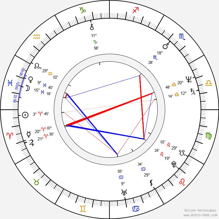 Horst Krebs - Birth horoscope chart