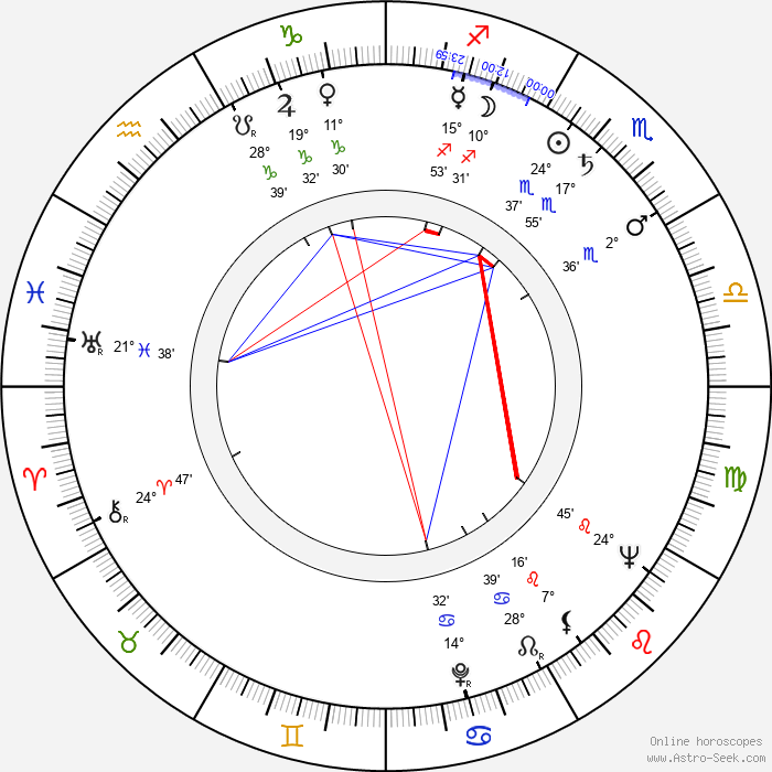 Horst Naumann - Birth horoscope chart
