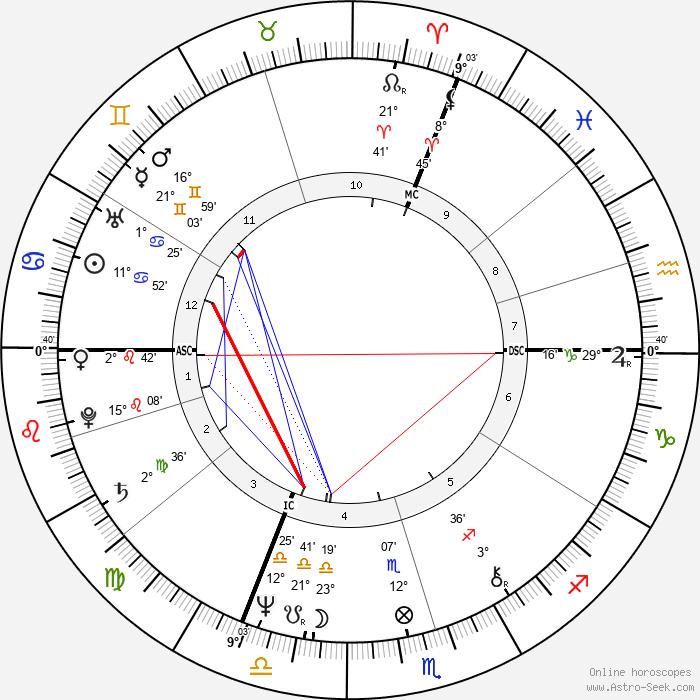 Horst Seehofer - Birth horoscope chart