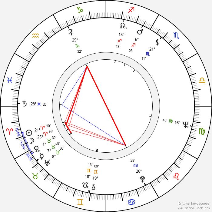 Horst Seemann - Birth horoscope chart