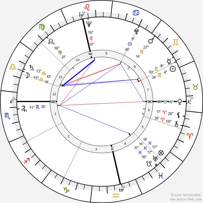 Horst Tappert - Birth horoscope chart