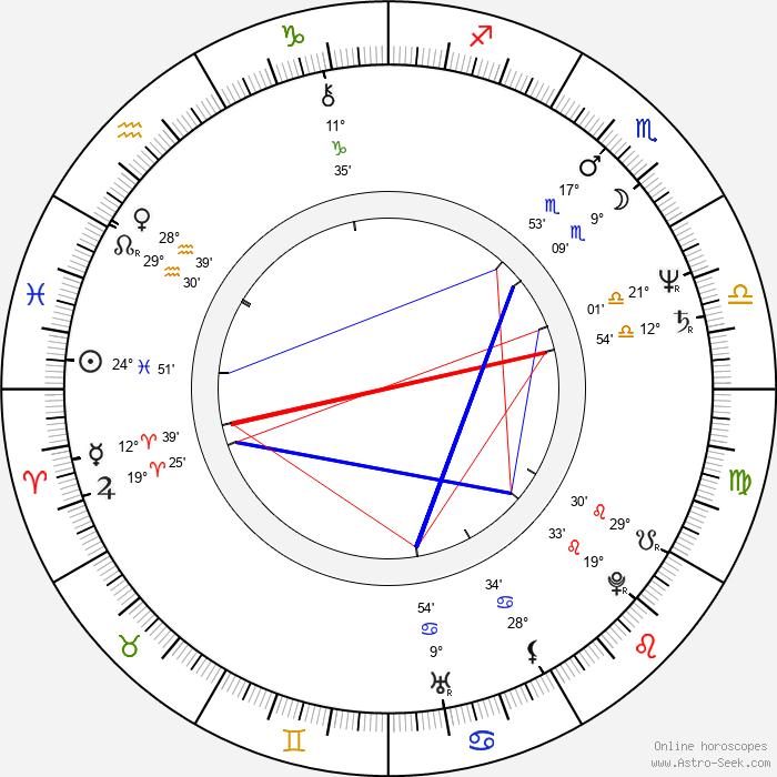 Howard Devoto - Birth horoscope chart
