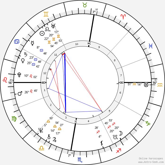 Howard Fried - Birth horoscope chart