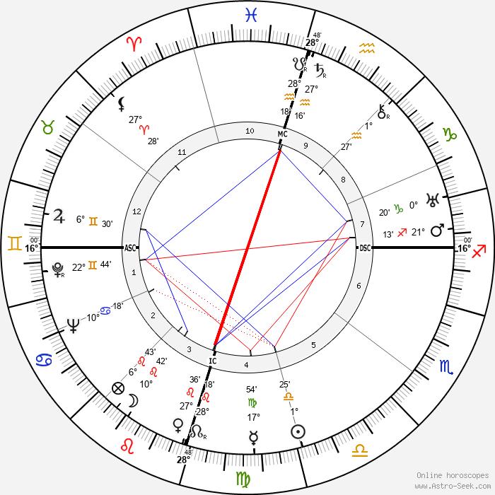 Howard Hughes - Birth horoscope chart