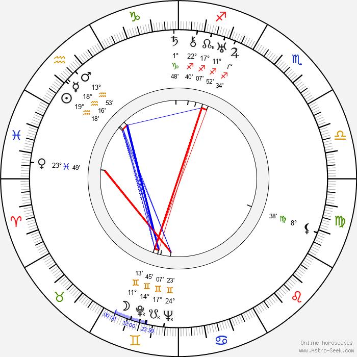 Howard Jackson - Birth horoscope chart