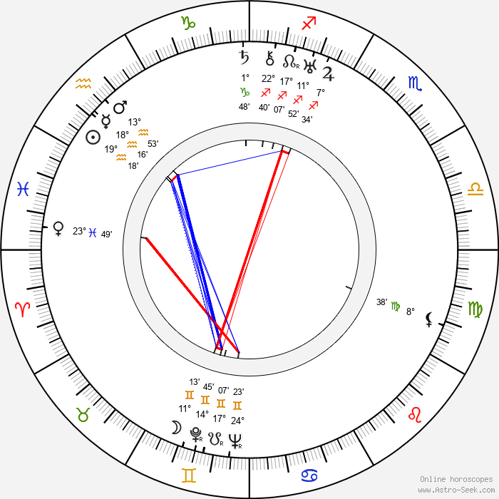 Howard Jackson - Birth horoscope chart
