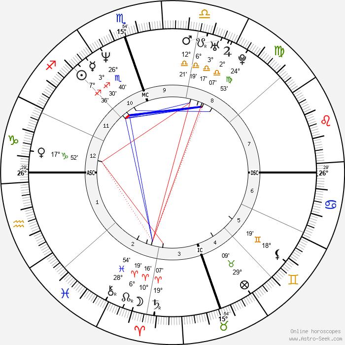 Howard K. Stern - Birth horoscope chart