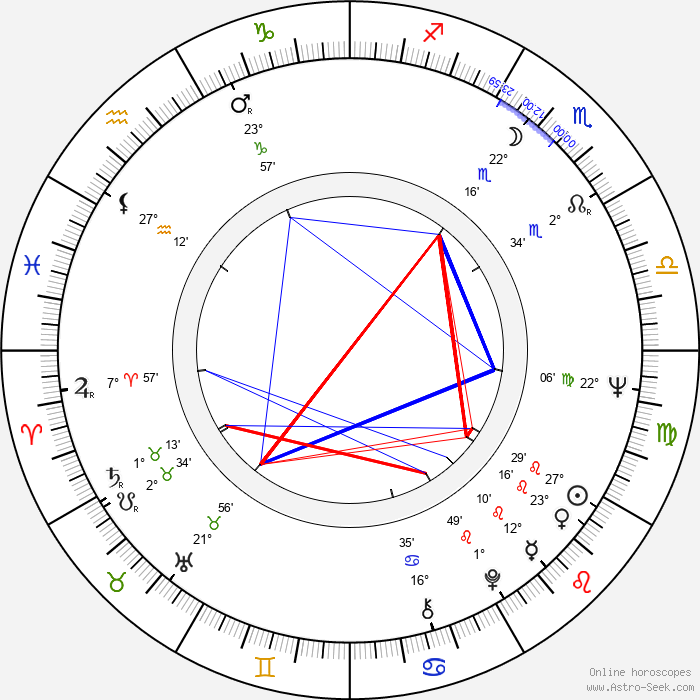 Howard Lew Lewis - Birth horoscope chart