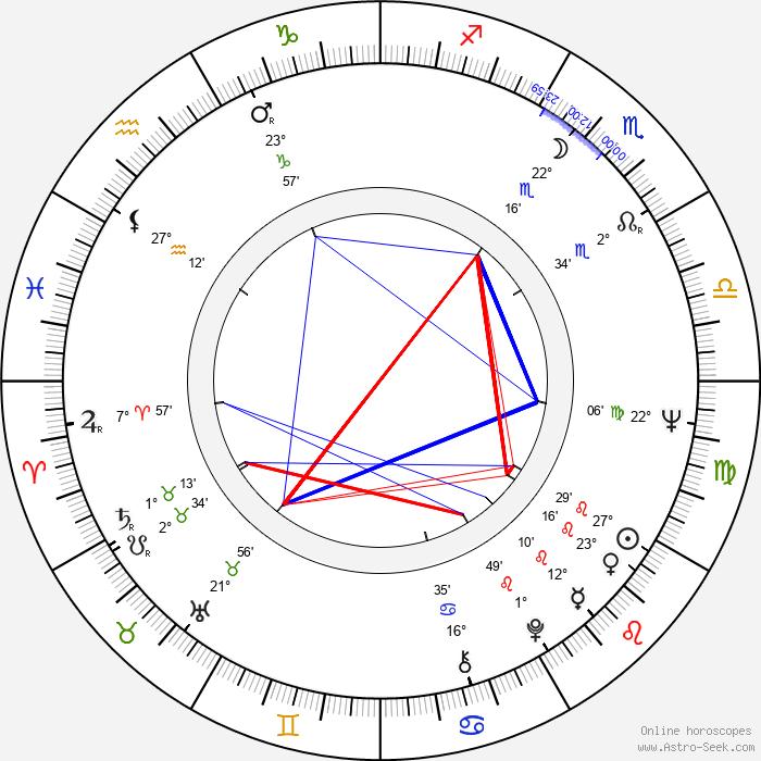 Howard Lew Lewis - Birth horoscope chart