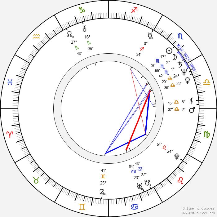 Howard McGillin - Birth horoscope chart