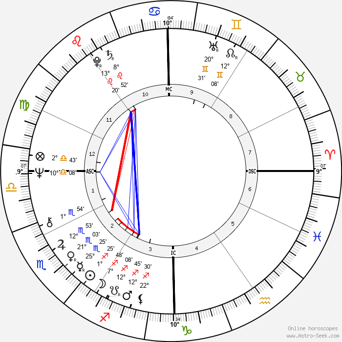 Howard Sheldon - Birth horoscope chart
