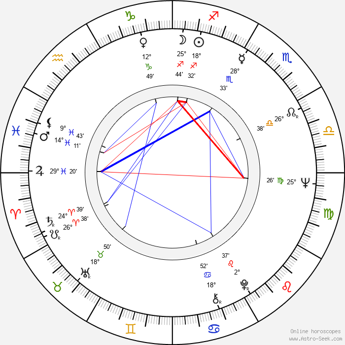 Howard Storm - Birth horoscope chart