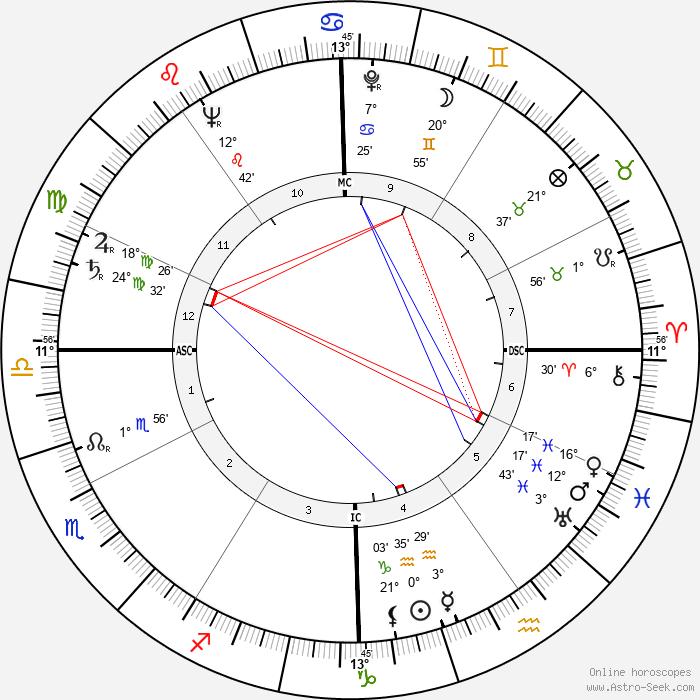 Howard Unruh - Birth horoscope chart