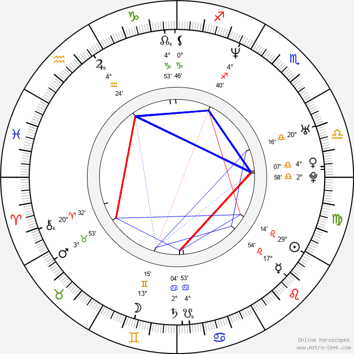 Howie Dorough - Birth horoscope chart