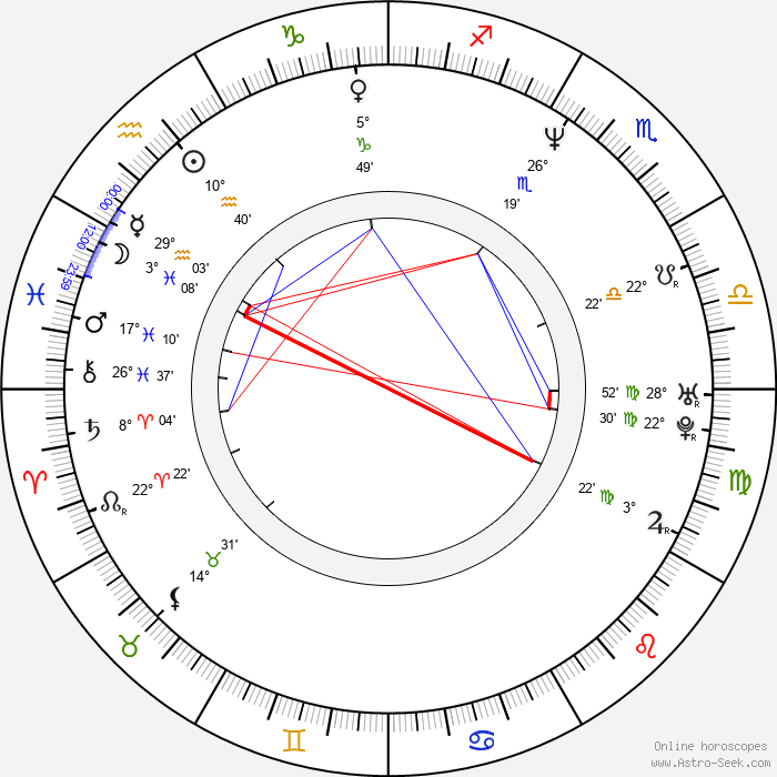 Howie Johnson - Birth horoscope chart