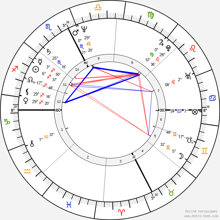 Howie Mandel - Birth horoscope chart