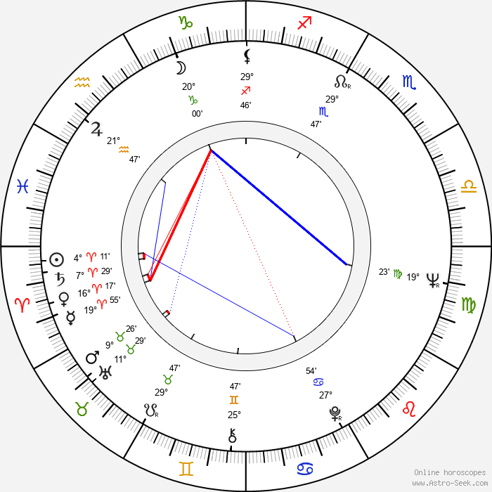 Hoyt Axton - Birth horoscope chart