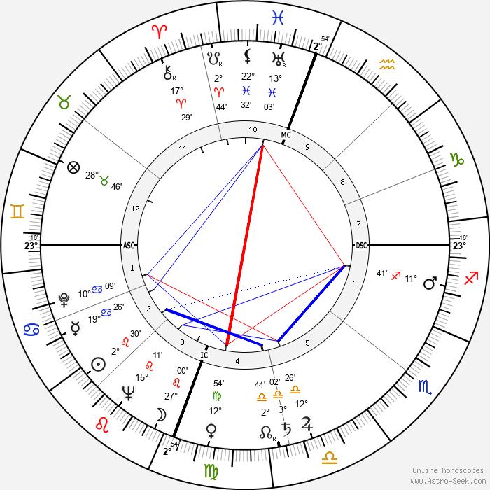 Hoyt Wilhelm - Birth horoscope chart