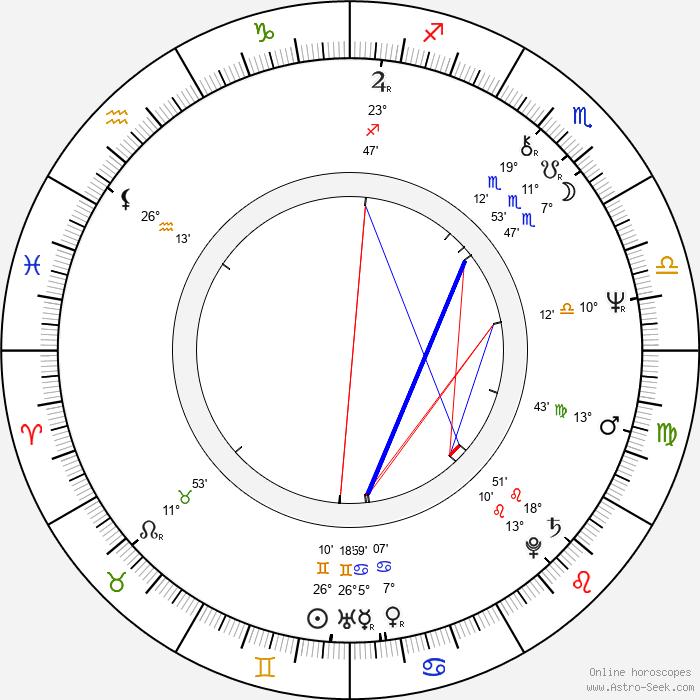 Hrafn Gunnlaugsson - Birth horoscope chart