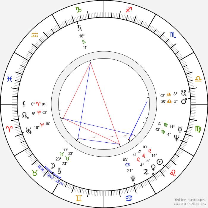Hranislav Rasic - Birth horoscope chart