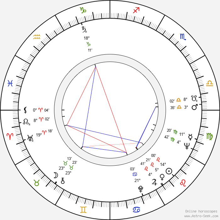 Hranislav Rasic - Birth horoscope chart