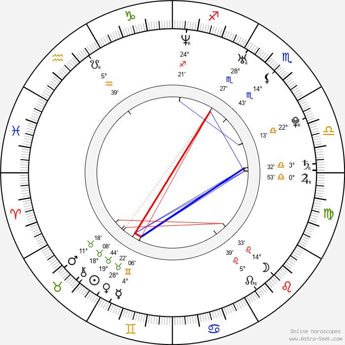 Hrishitaa Bhatt - Birth horoscope chart