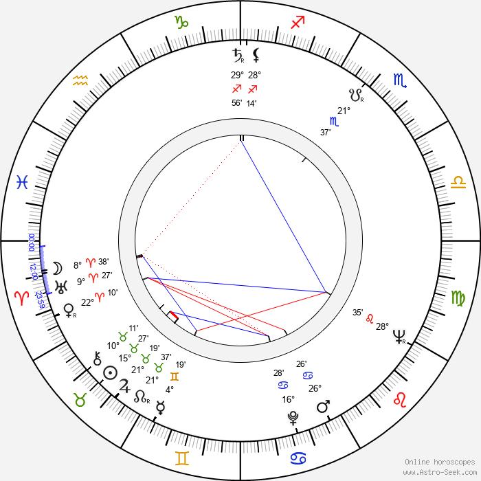 Hristo Kovachev - Birth horoscope chart
