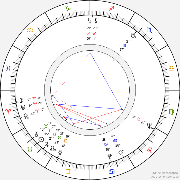 Hristo Kovachev - Birth horoscope chart