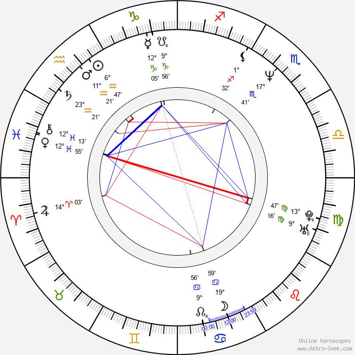 Hrothgar Mathews - Birth horoscope chart