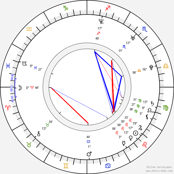Huang Yida - Birth horoscope chart
