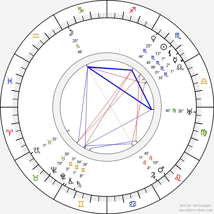 Hubert Bath - Birth horoscope chart
