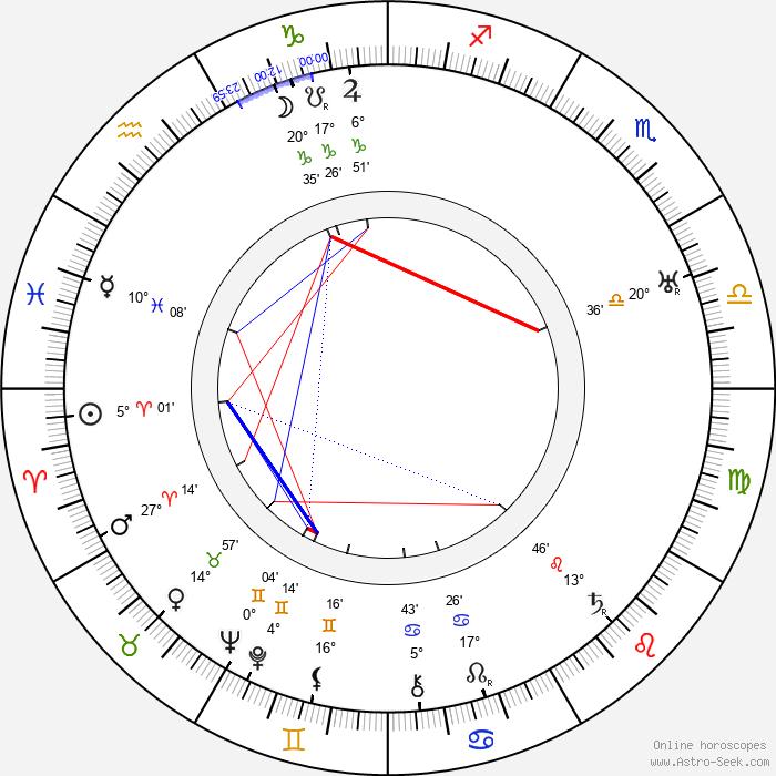 Hubert Daix - Birth horoscope chart