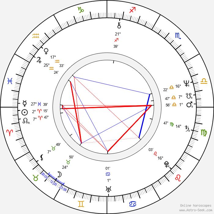 Hubert J. Schoemaker - Birth horoscope chart