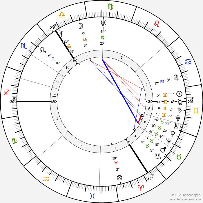 Hubert Korsch - Birth horoscope chart