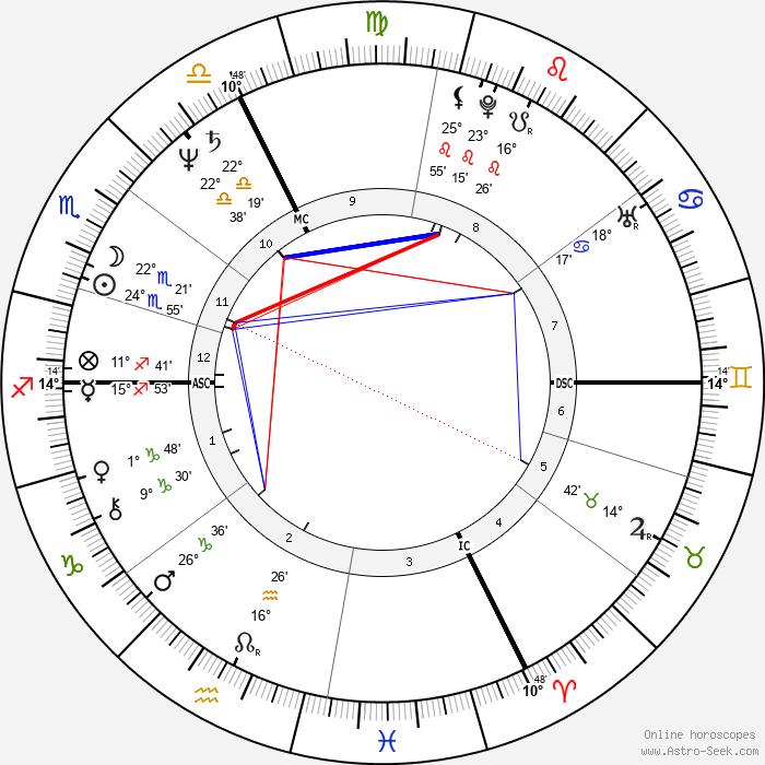 Hubert von Goisern - Birth horoscope chart