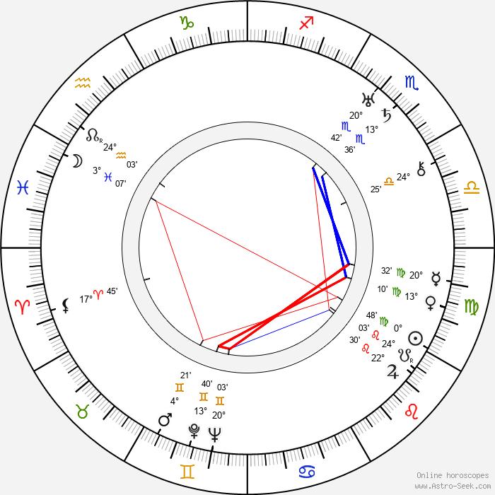 Hubert von Meyerinck - Birth horoscope chart
