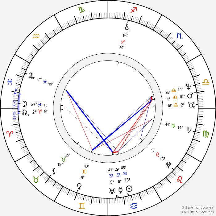 Huey Lewis - Birth horoscope chart