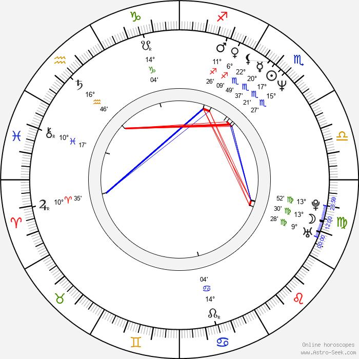 Hugh Bonneville - Birth horoscope chart