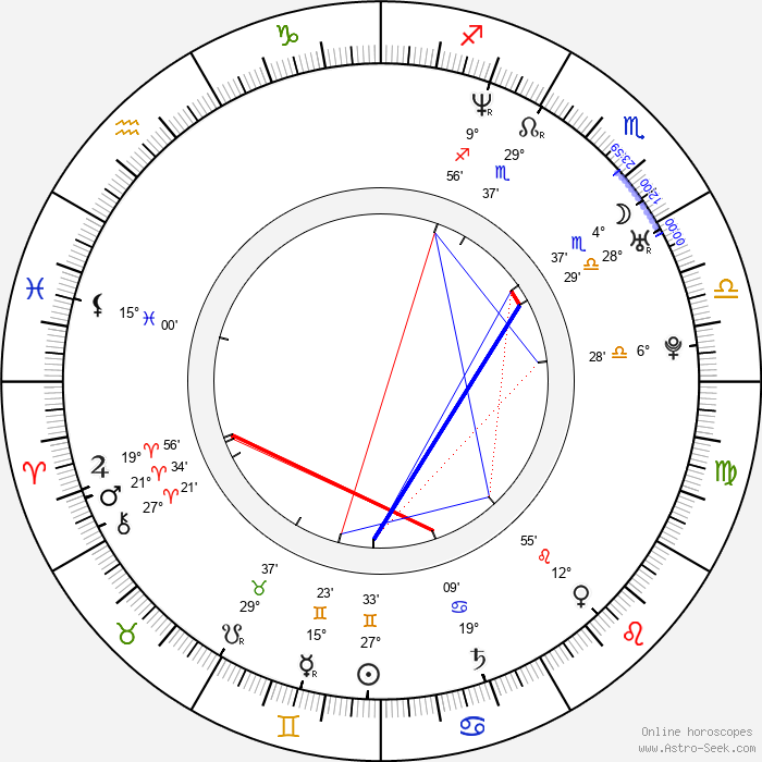Hugh Dancy - Birth horoscope chart