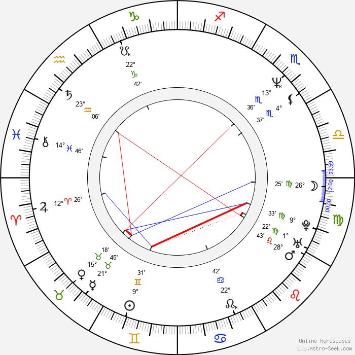 Hugh Dillon - Birth horoscope chart