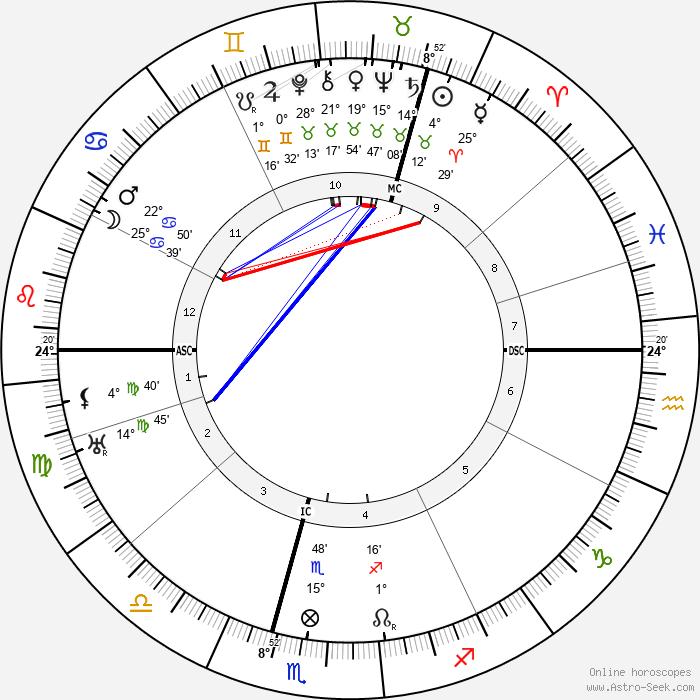 Hugh Dowding - Birth horoscope chart