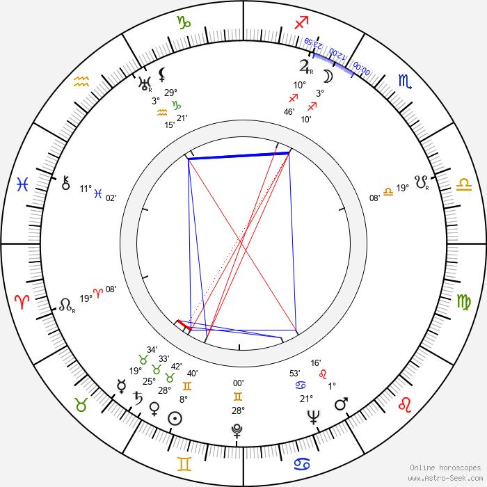 Hugh Griffith - Birth horoscope chart