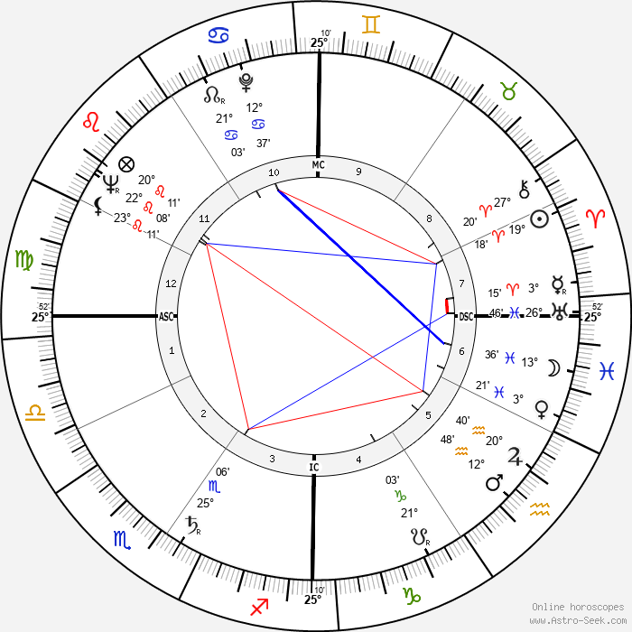 Hugh Hefner - Birth horoscope chart