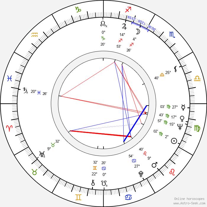 Hugh Hudson - Birth horoscope chart