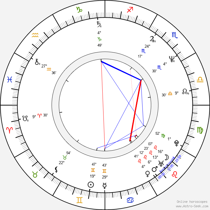 Hugh Laurie - Birth horoscope chart