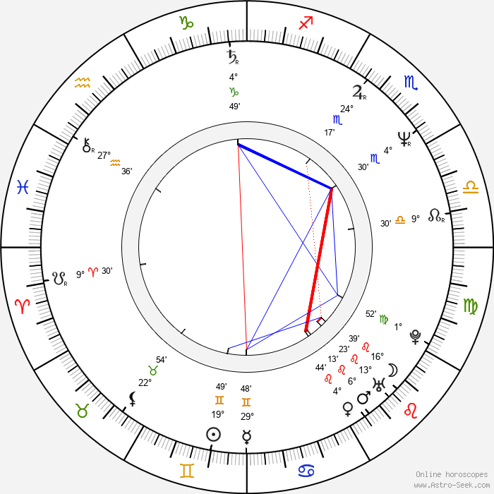 Hugh Laurie - Birth horoscope chart
