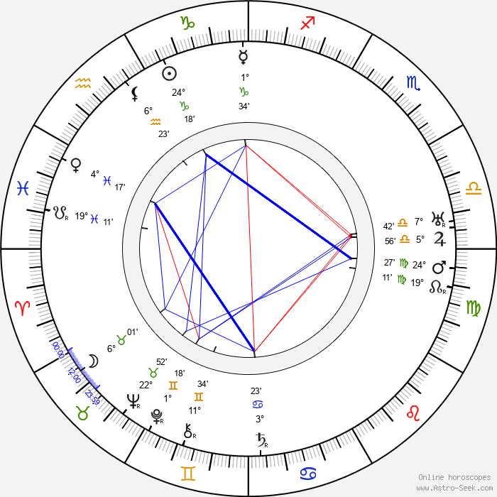 Hugh Lofting - Birth horoscope chart
