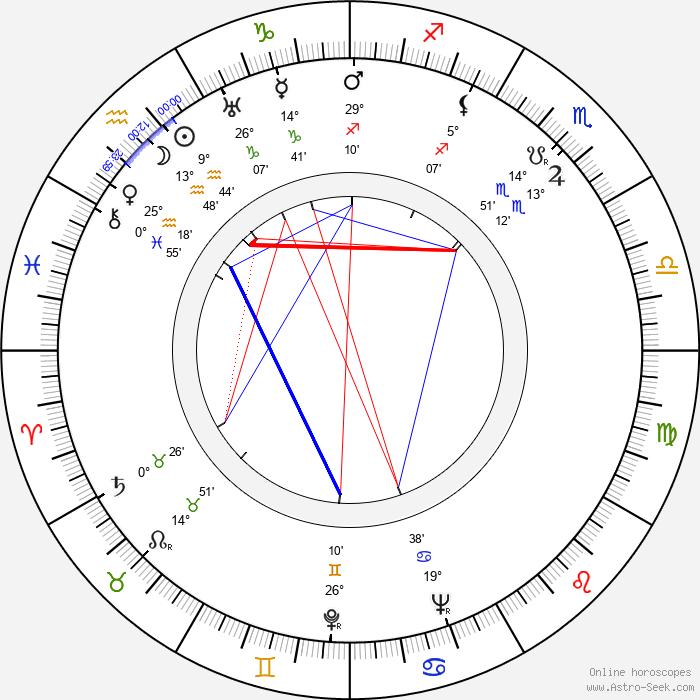 Hugh Marlowe - Birth horoscope chart